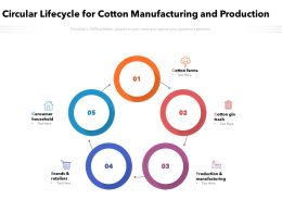 Circular Lifecycle For Cotton Manufacturing And Production