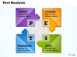 Circular Pest Analysis