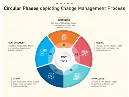 Circular Phases Depicting Change Management Process