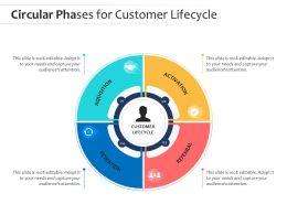 Circular Phases For Customer Lifecycle