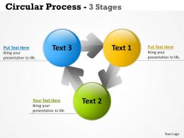 Circular Process 3 Stages 17
