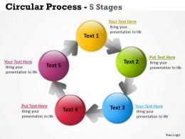 Circular Process 5 Stages 17