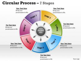 Circular Process 7 Stages 14