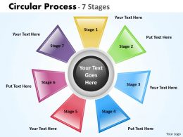 Circular Process 7 Stages 15