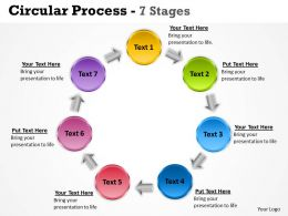 Circular Process 7 Stages 17