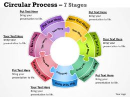 Circular Process 7 Stages