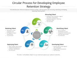 Circular Process For Developing Employee Retention Strategy