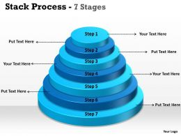 Circular Process Stack Diagram
