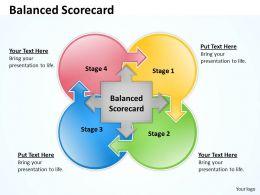 Circular Puzzle Balanced Scorecard