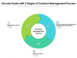 Circular Puzzle With 3 Stages Of Contract Management Process