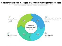 Circular Puzzle With 4 Stages Of Contract Management Process