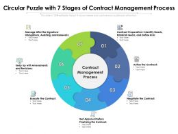 Circular Puzzle With 7 Stages Of Contract Management Process