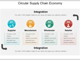 Circular Supply Chain Economy Presentation Slides