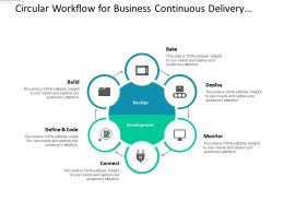 Circular Workflow For Business Continuous Delivery System
