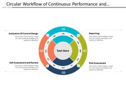 Circular Workflow Of Continuous Performance