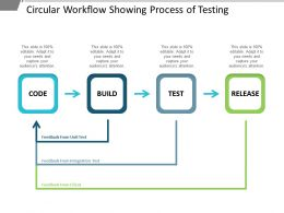 Circular Workflow Showing Process Of Testing