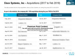 Cisco Systems Inc Acquisitions 2017 To Feb 2019