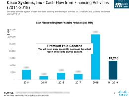 Cisco Systems Inc Cash Flow From Financing Activities 2014-2018