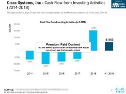 Cisco Systems Inc Cash Flow From Investing Activities 2014-2018
