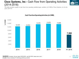 Cisco Systems Inc Cash Flow From Operating Activities 2014-2018