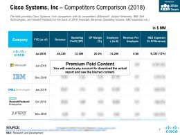 Cisco Systems Inc Competitors Comparison 2018