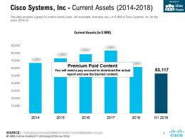 Cisco Systems Inc Current Assets 2014-2018
