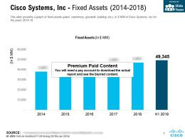 Cisco Systems Inc Fixed Assets 2014-2018