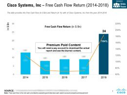 Cisco Systems Inc Free Cash Flow Return 2014-2018