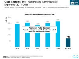 Cisco Systems Inc General And Administrative Expenses 2014-2018