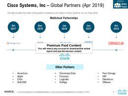 Cisco Systems Inc Global Partners Apr 2019