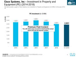 Cisco Systems Inc Investment In Property And Equipment Pe 2014-2018