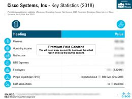 Cisco Systems Inc Key Statistics 2018