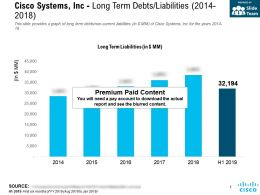 Cisco Systems Inc Long Term Debts Liabilities 2014-2018