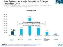 Cisco Systems Inc Major Competitors Employee Comparison 2018