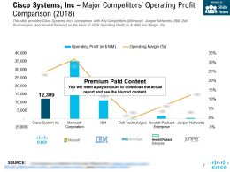 Cisco Systems Inc Major Competitors Operating Profit Comparison 2018