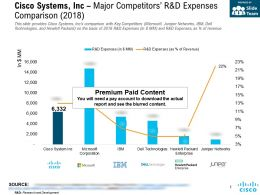 Cisco Systems Inc Major Competitors R And D Expenses Comparison 2018