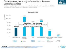 Cisco Systems Inc Major Competitors Revenue Comparison 2018