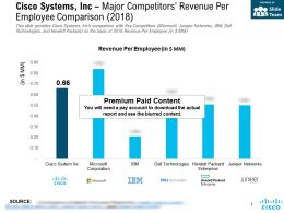 Cisco Systems Inc Major Competitors Revenue Per Employee Comparison 2018