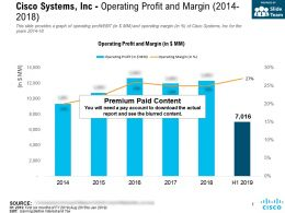 Cisco Systems Inc Operating Profit And Margin 2014-2018