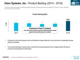 Cisco Systems Inc Product Backlog 2014-2018