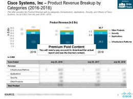 Cisco Systems Inc Product Revenue Breakup By Categories 2016-2018