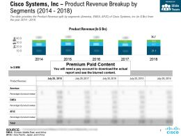 Cisco Systems Inc Product Revenue Breakup By Segments 2014-2018