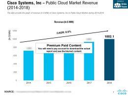 Cisco Systems Inc Public Cloud Market Revenue 2014-2018