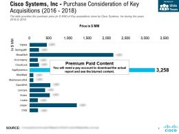 Cisco Systems Inc Purchase Consideration Of Key Acquisitions 2016-2018