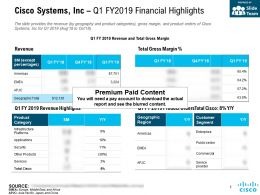 Cisco Systems Inc Q1 FY 2019 Financial Highlights