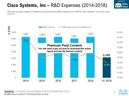 Cisco Systems Inc R And D Expenses 2014-2018