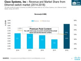 Cisco Systems Inc Revenue And Market Share From Ethernet Switch Market 2014-2018