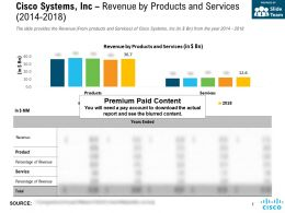 Cisco Systems Inc Revenue By Products And Services 2014-2018