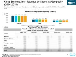 Cisco Systems Inc Revenue By Segments Geography 2014-2018