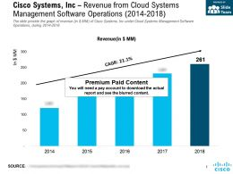 Cisco Systems Inc Revenue From Cloud Systems Management Software Operations 2014-2018